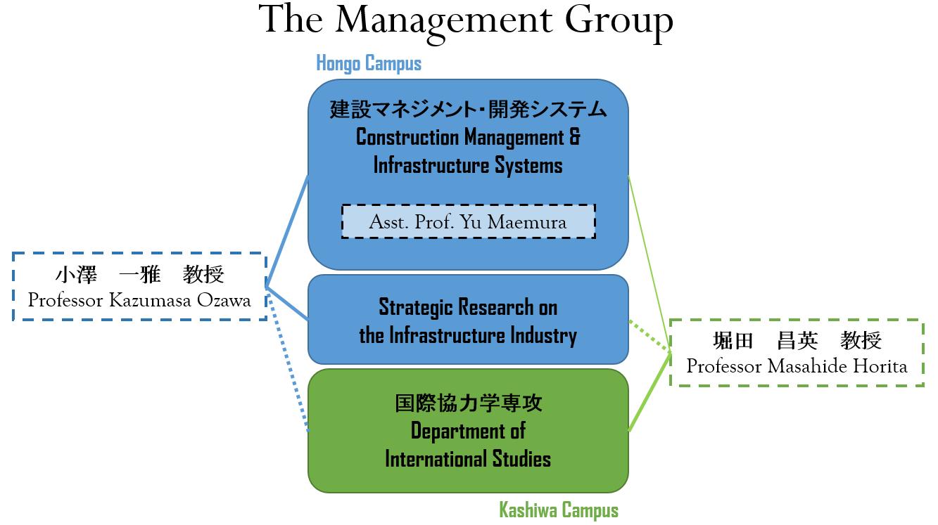 本グループの全体組織図